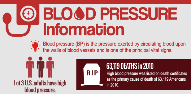 Important Blood Pressure Infographic